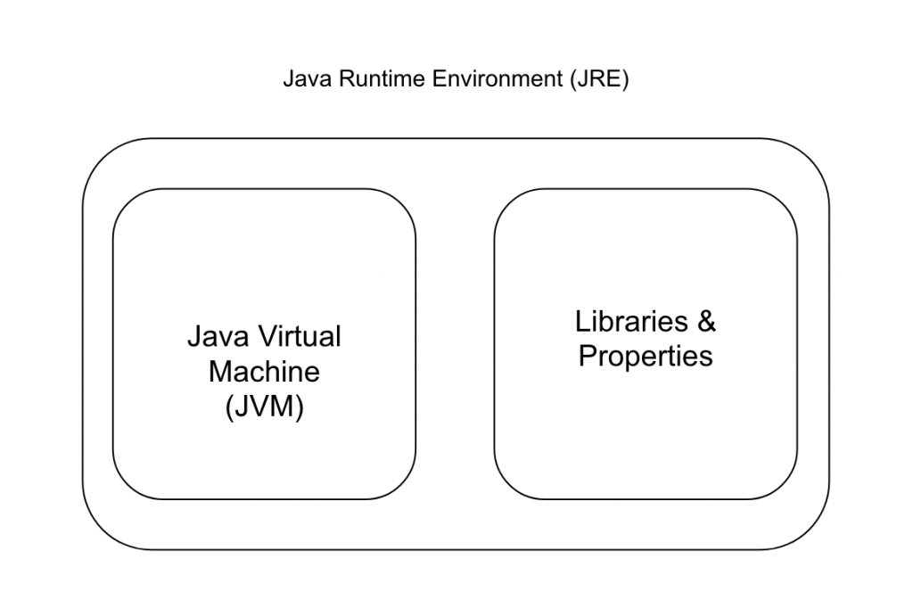 Java Runtime Environment Components | amitph | Amit Phaltankar