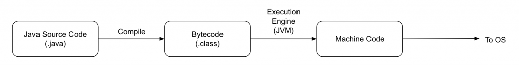 Java Execution Flow | amitph | Amit Phaltankar
