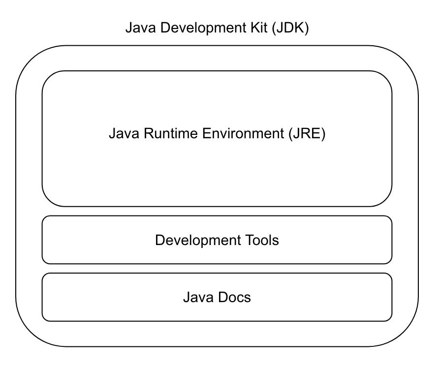 Java Development Kit | amitph | Amit Phaltankar