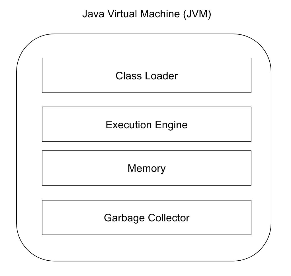 Java Virtual Machine | amitph | Amit Phaltankar