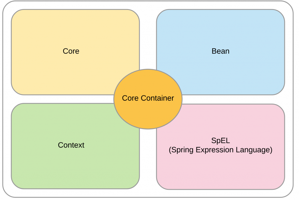 Spring Framework Architecture   amitph