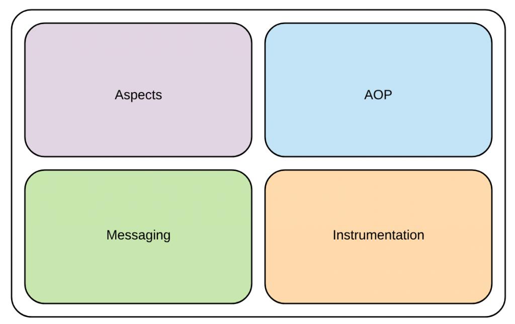 Spring Framework Architecture | amitph